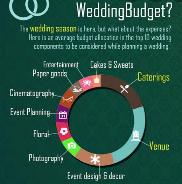 Post COVID 19 Dream Wedding Planning Budget Allocations